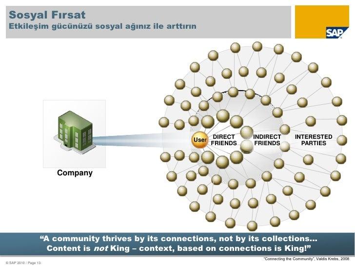 User<br />Company<br />Sosyal Fırsat Etkileşim gücünüzü sosyal ağınız ile arttırın<br />DIRECT FRIENDS<br />INDIRECT FRIEN...