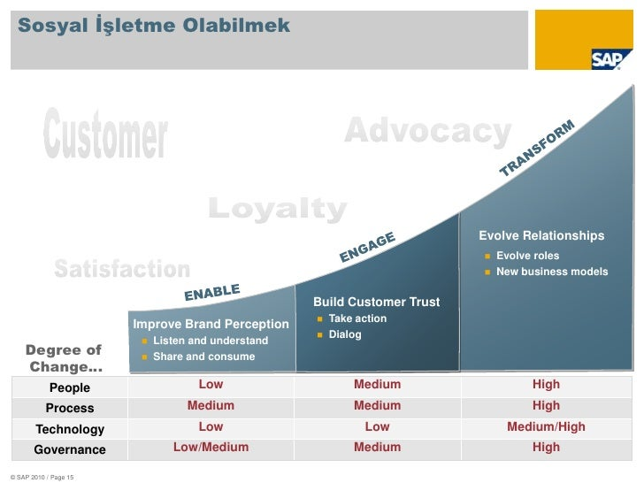 Sosyal İşletme Olabilmek<br />Customer<br />Advocacy<br />TRANSFORM<br />Loyalty<br />Evolve Relationships<br />ENGAGE<br ...