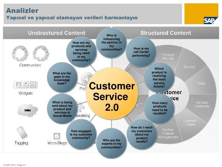 """<br />Neden sosyal medya?""<br />© SAP 2010/ Page 20<br />"