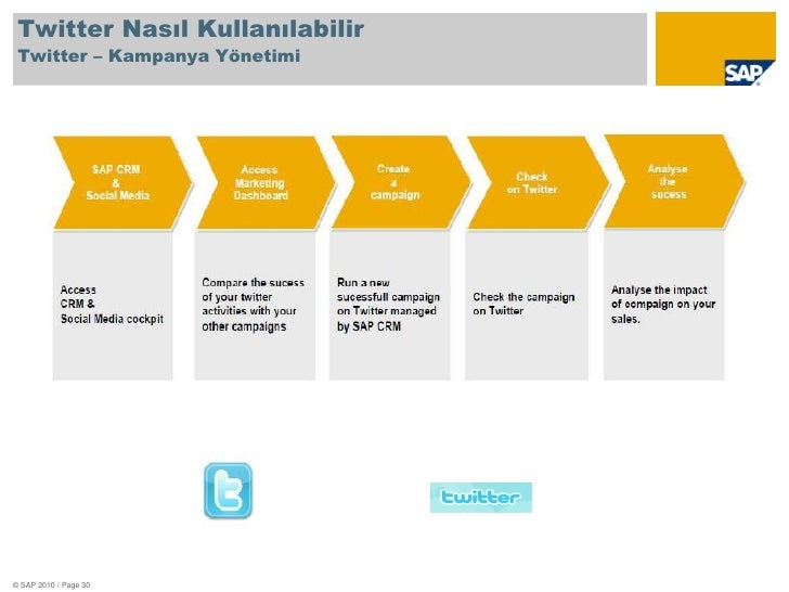"""""""<br />Şirketler nasıl kullanmalı?""""<br />© SAP 2010 / Page 23<br />"""