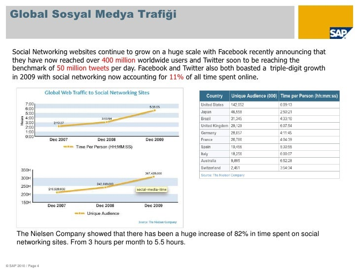 Global Sosyal Medya Trafiği<br />© SAP 2010 / Page 4<br />Social Networking websites continue to grow on a huge scale with...