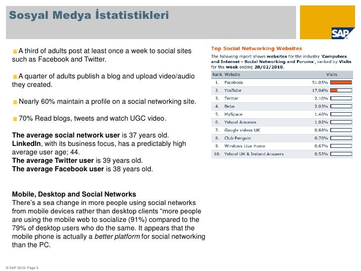 Sosyal Medya İstatistikleri<br />A third of adults post at least once a week to social sites such as Facebook and Twitter....