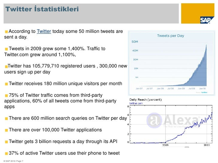 Twitter İstatistikleri<br />According to Twitter today some 50 million tweets are sent a day.<br /> Tweets in 2009 grew so...