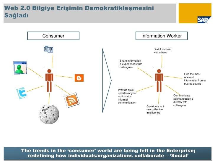 Web 2.0 Bilgiye Erişimin Demokratikleşmesini Sağladı<br />© SAP 2009 / Page 8<br />Consumer<br />Information Worker<br />F...