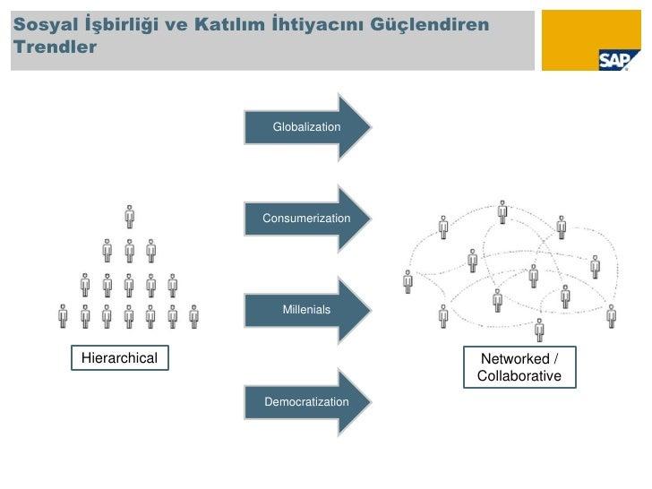 Sosyal İşbirliği ve Katılım İhtiyacını Güçlendiren Trendler<br />Hierarchical<br />Networked / Collaborative<br />