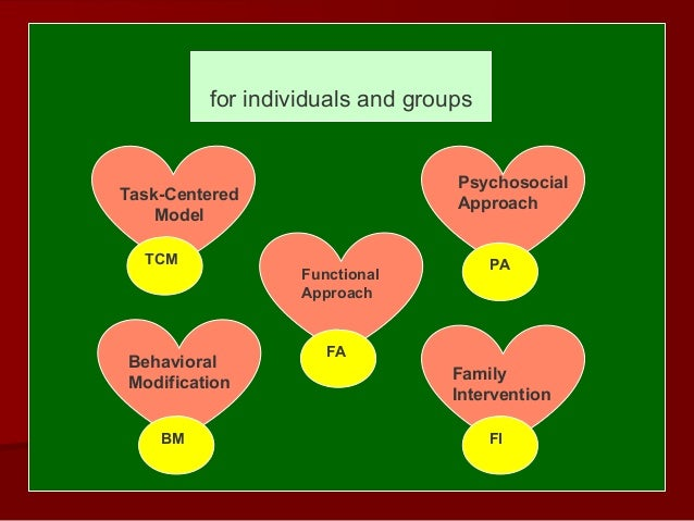 the advantages of using the task centered model system The person-centered approach, developed in the 1950s and proposed by psychologist carl rogers, is a model used in psychotherapy, the medical field, and even in business plans, that consists of .