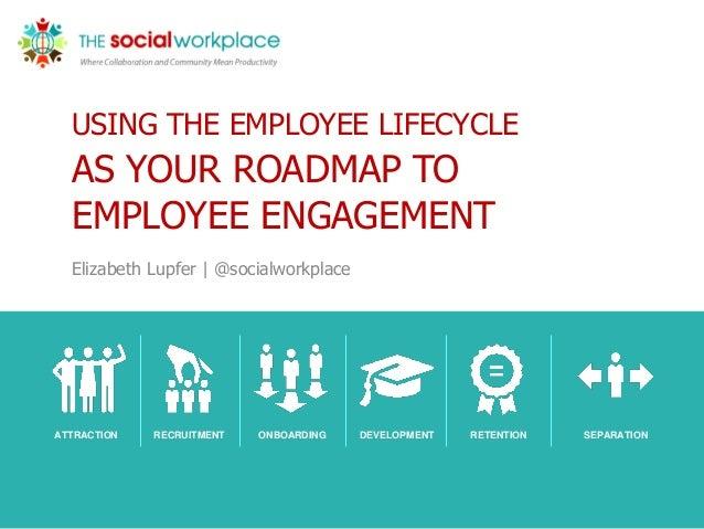 USING THE EMPLOYEE LIFECYCLE AS YOUR ROADMAP TO EMPLOYEE ENGAGEMENT Elizabeth Lupfer | @socialworkplace ATTRACTION RECRUIT...
