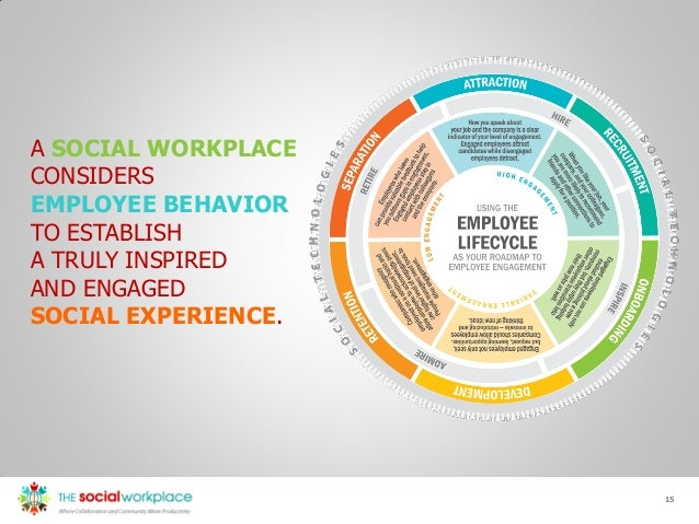 Presentation To Using The Employee Lifecycle As Your