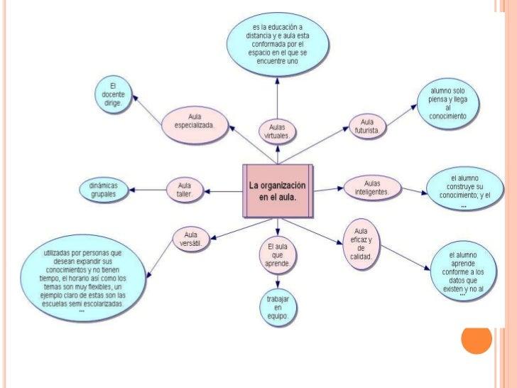 El Conocimiento<br />Reside en la persona.<br />Puede reorganizar procesos.<br />Puede conseguir capitales en cualquier si...
