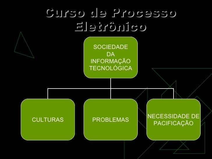 Curso de Processo Eletrônico SOCIEDADE DA INFORMAÇÃO TECNOLÓGICA CULTURAS PROBLEMAS NECESSIDADE DE PACIFICAÇÃO