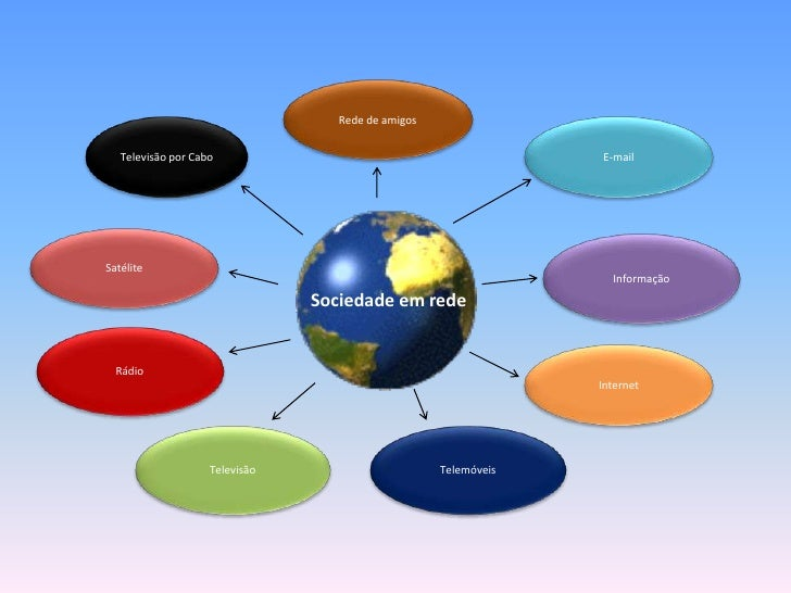Rede de amigos<br />E-mail<br />Televisão por Cabo<br />Satélite<br />Informação<br />Sociedade em rede<br />Sociedade em ...