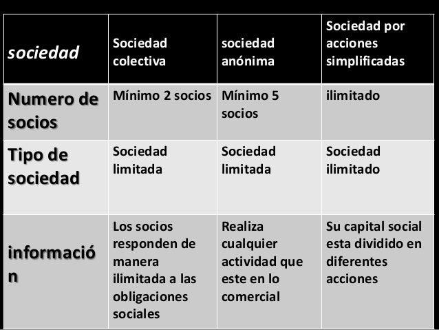 sociedad Sociedad colectiva sociedad anónima Sociedad por acciones simplificadas Numero de socios Mínimo 2 socios Mínimo 5...