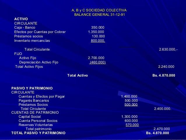 A, B y C SOCIEDAD COLECTIVA BALANCE GENERAL 31-12-91 ACTIVO CIRCULANTE Caja - Banco Efectos por Cuentas por Cobrar Préstam...
