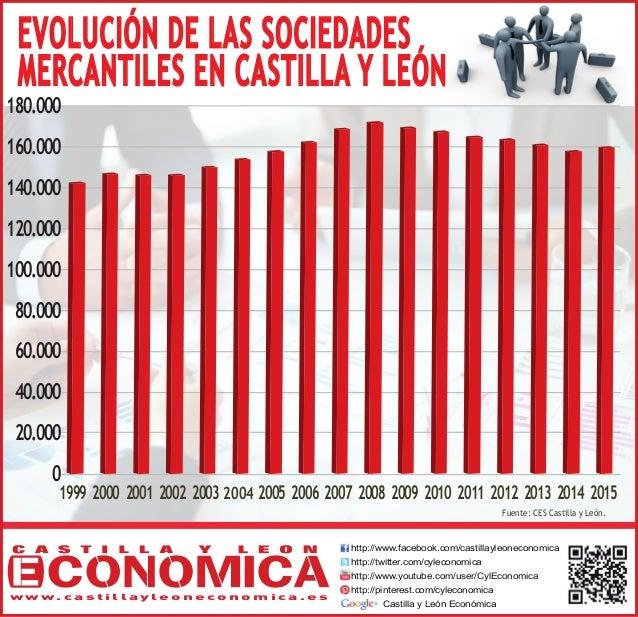 EVOLUCIÓN DE LAS SOCIEDADES MERCANTILES EN CASTILLA Y LEÓN Fuente: CES Castilla y León. http://www.facebook.com/castillayl...