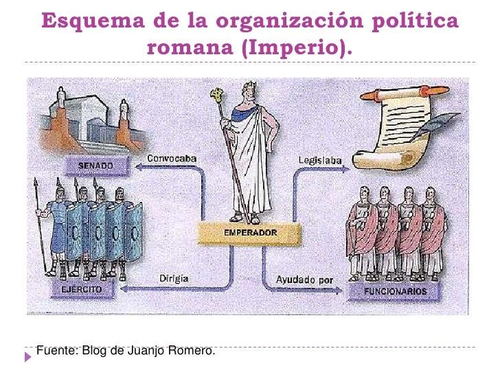 Resultado de imagen para organizacion  politica  romana