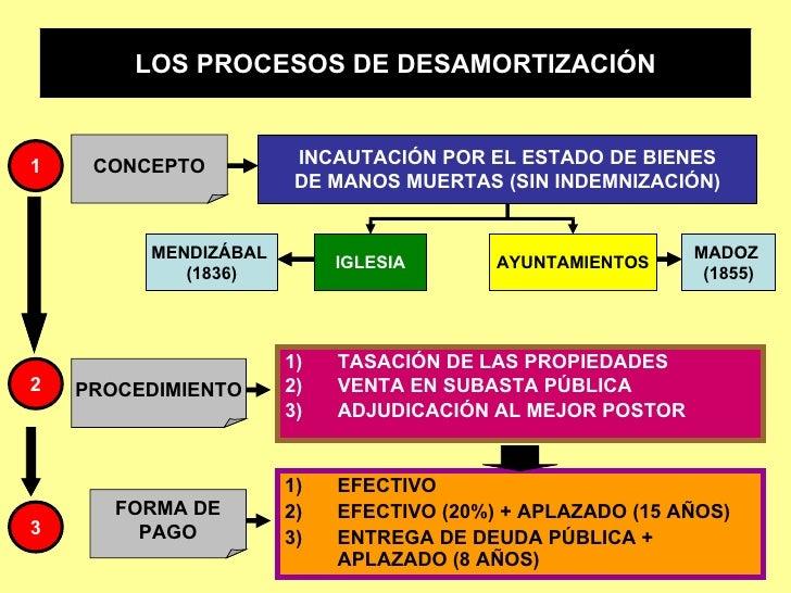 <ul><li>TASACIÓN DE LAS PROPIEDADES </li></ul><ul><li>VENTA EN SUBASTA PÚBLICA </li></ul><ul><li>ADJUDICACIÓN AL MEJOR POS...