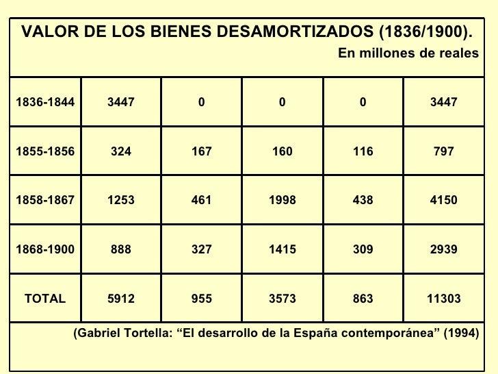 VALOR DE LOS BIENES DESAMORTIZADOS (1836/1900). En millones de reales 1836-1844 3447 0 0 0 3447 1855-1856 324 167 160 116 ...