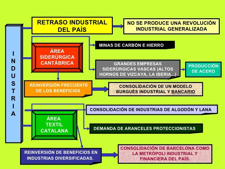 RETRASO INDUSTRIAL DEL PAÍS I N D U S T R I A ÁREA SIDERÚRGICA CANTÁBRICA MINAS DE CARBÓN E HIERRO GRANDES EMPRESAS SIDERÚ...