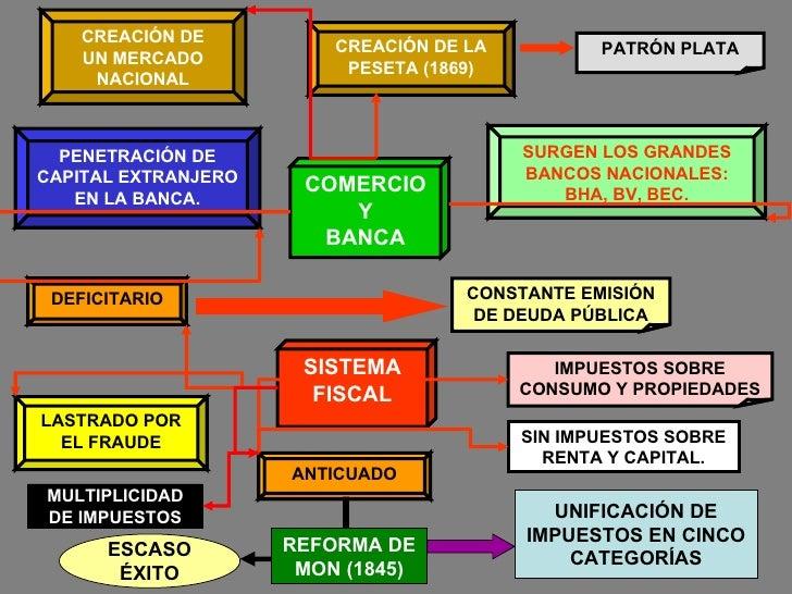 COMERCIO Y BANCA SISTEMA FISCAL SIN IMPUESTOS SOBRE RENTA Y CAPITAL. CREACIÓN DE LA PESETA (1869) PATRÓN PLATA PENETRACIÓN...