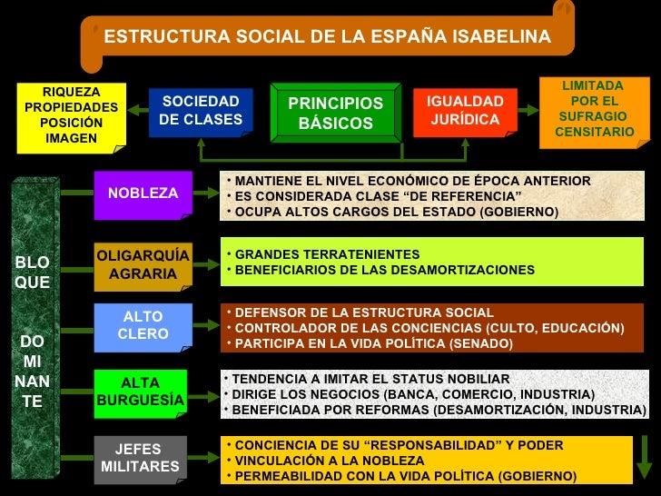 ESTRUCTURA SOCIAL DE LA ESPAÑA ISABELINA PRINCIPIOS BÁSICOS SOCIEDAD DE CLASES IGUALDAD JURÍDICA RIQUEZA PROPIEDADES POSIC...