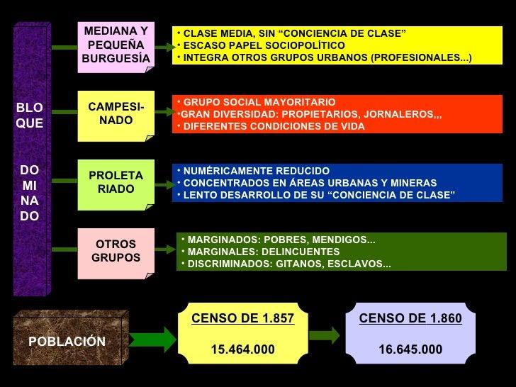 """BLO QUE DO MI NA DO MEDIANA Y PEQUEÑA BURGUESÍA CAMPESI- NADO PROLETA RIADO OTROS GRUPOS <ul><li>CLASE MEDIA, SIN """"CONCIEN..."""