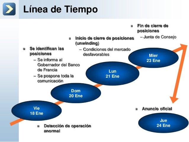 Línea de TiempoMier23 Ene Fin de cierre deposiciones– Junta de ConsejoLun21 Ene Inicio de cierre de posiciones(unwinding...
