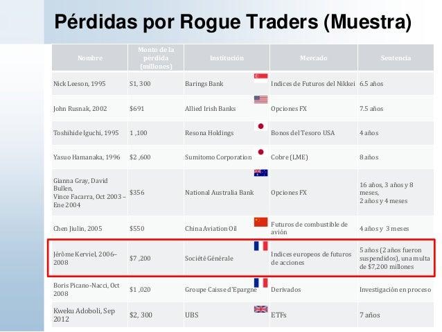 Pérdidas por Rogue Traders (Muestra)NombreMonto de lapérdida(millones)Institución Mercado SentenciaNick Leeson, 1995 S1, 3...