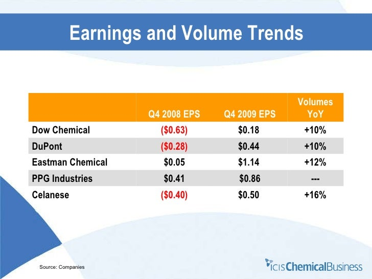 Icis Chemical Business Joseph Chang Presentation To The