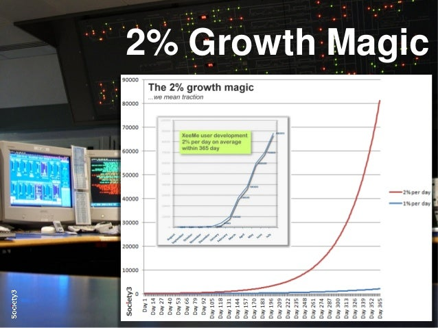 13© Copyright S3 Accelerator 2014 Copying or distribution is prohibited #Society3 2% Growth Magic