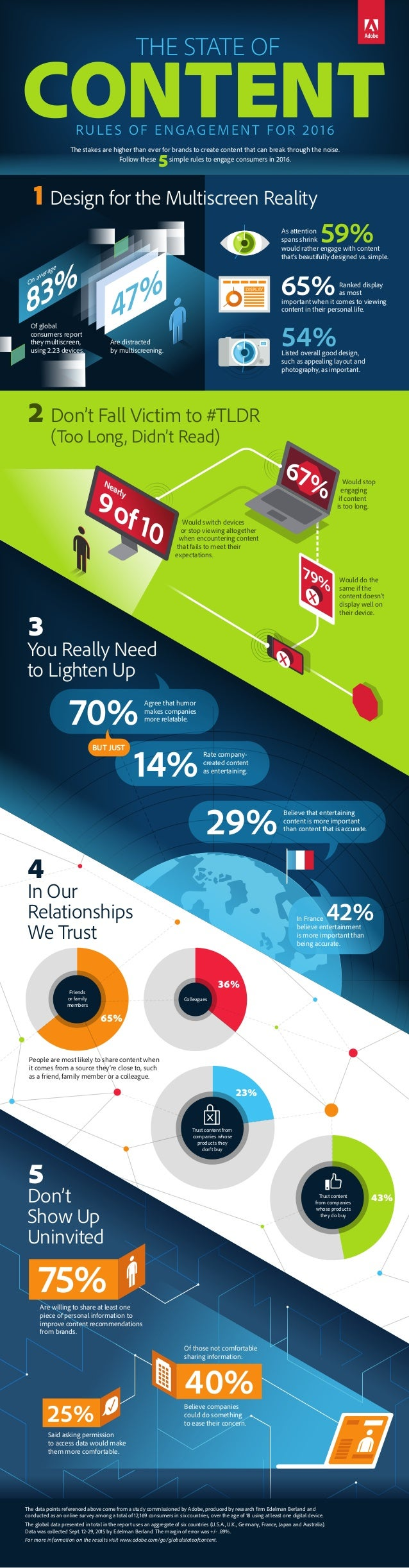 4 In Our Relationships We Trust Trust content from companies whose products they don't buy 23% 65% Friends or family membe...