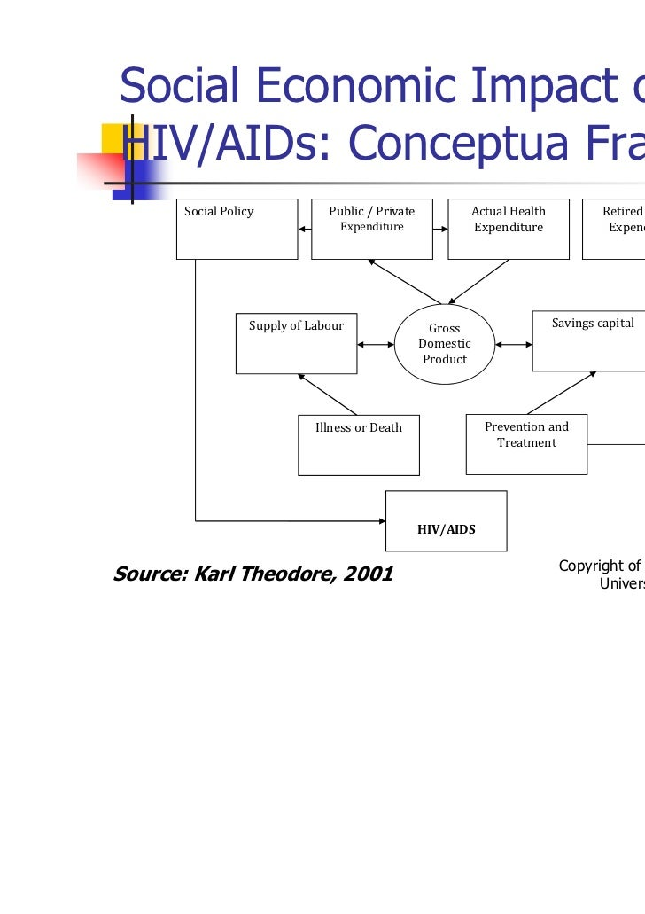 socio economic impact of hiv and Viii impact on economic growth a conceptual framework for the impact of hiv/aids on economic growth the impact of the hiv/aids epidemic on the economy has been a concern since the beginning of the pandemic.
