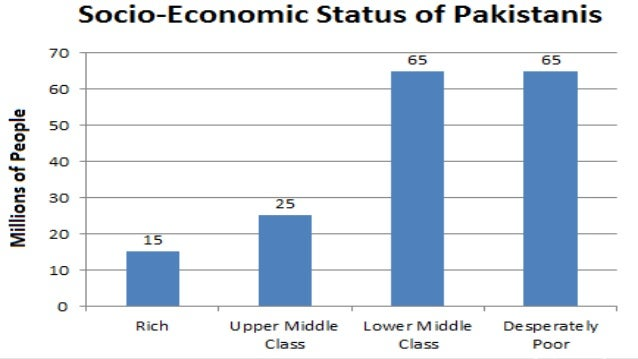 women problems in pakistan Matters related to the advancement of women along with other issues (un, 2013) but, like other social sectors of pakistan, the  2010 status of women in pakistan.