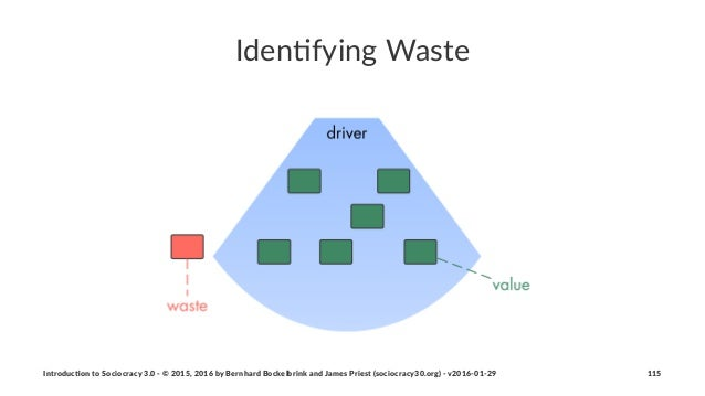Iden%fying*Waste Introduc)on*to*Sociocracy*3.0*2*©*2015,*2016*by*Bernhard*Bockelbrink*and*James*Priest*(sociocracy30.org)*...