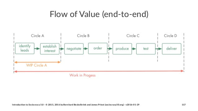 Flow%of%Value%(end.to.end) Introduc)on*to*Sociocracy*3.0*2*©*2015,*2016*by*Bernhard*Bockelbrink*and*James*Priest*(sociocra...