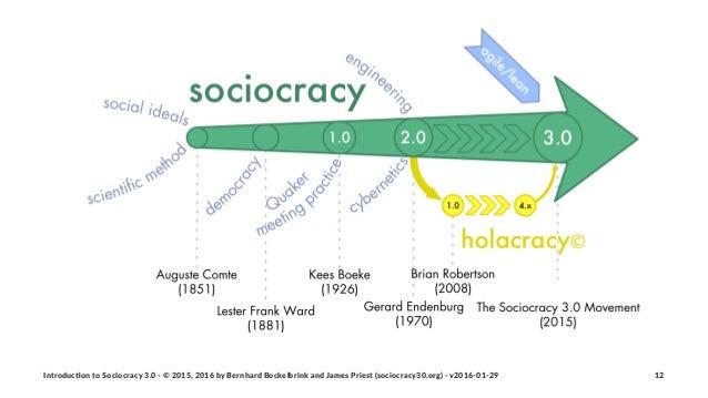 Introduc)on*to*Sociocracy*3.0*2*©*2015,*2016*by*Bernhard*Bockelbrink*and*James*Priest*(sociocracy30.org)*2*v2016201229 12