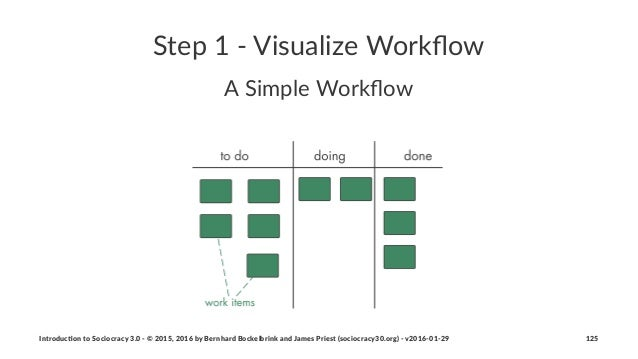 """Step%1%'%Visualize%Workflow A""""Simple""""Workflow Introduc)on*to*Sociocracy*3.0*2*©*2015,*2016*by*Bernhard*Bockelbrink*and*James..."""
