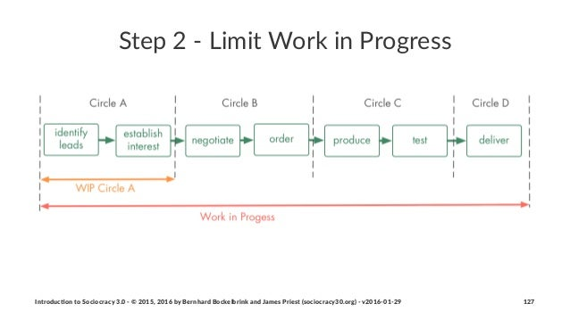 Step%2%'%Limit%Work%in%Progress Introduc)on*to*Sociocracy*3.0*2*©*2015,*2016*by*Bernhard*Bockelbrink*and*James*Priest*(soc...