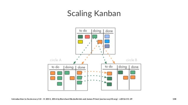 Scaling(Kanban Introduc)on*to*Sociocracy*3.0*2*©*2015,*2016*by*Bernhard*Bockelbrink*and*James*Priest*(sociocracy30.org)*2*...