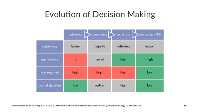 Evolu&on(of(Decision(Making Introduc)on*to*Sociocracy*3.0*2*©*2015,*2016*by*Bernhard*Bockelbrink*and*James*Priest*(sociocr...