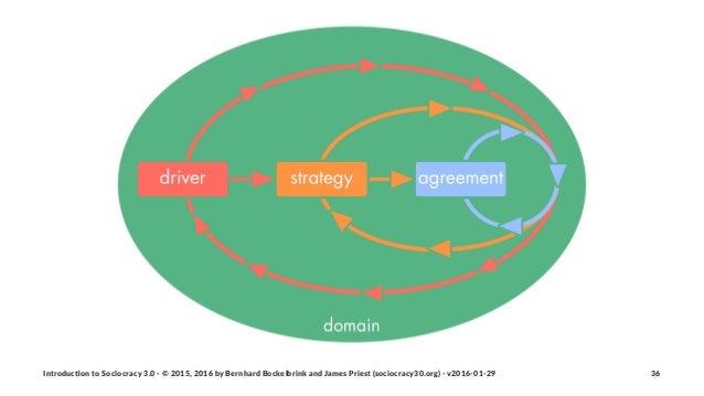 Introduc)on*to*Sociocracy*3.0*2*©*2015,*2016*by*Bernhard*Bockelbrink*and*James*Priest*(sociocracy30.org)*2*v2016201229 36