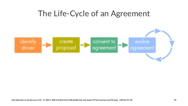 The$Life(Cycle$of$an$Agreement Introduc)on*to*Sociocracy*3.0*2*©*2015,*2016*by*Bernhard*Bockelbrink*and*James*Priest*(soci...