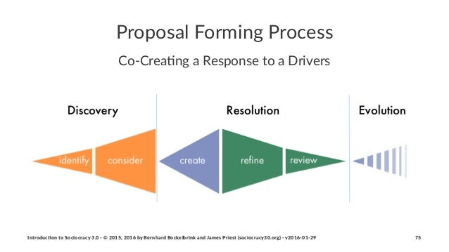 Proposal(Forming(Process Co#Crea'ng*a*Response*to*a*Drivers Introduc)on*to*Sociocracy*3.0*2*©*2015,*2016*by*Bernhard*Bocke...