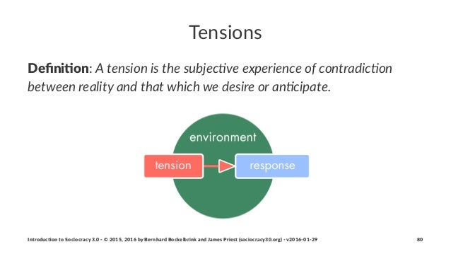 """Tensions Defini&on:""""A""""tension""""is""""the""""subjec.ve""""experience""""of""""contradic.on"""" between""""reality""""and""""that""""which""""we""""desire""""or""""an.c..."""