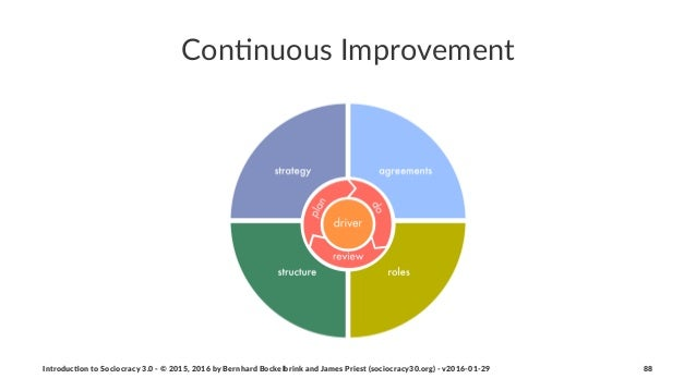 Con$nuous'Improvement Introduc)on*to*Sociocracy*3.0*2*©*2015,*2016*by*Bernhard*Bockelbrink*and*James*Priest*(sociocracy30....