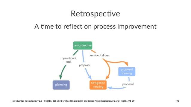 "Retrospec)ve A""#me""to""reflect""on""process""improvement Introduc)on*to*Sociocracy*3.0*2*©*2015,*2016*by*Bernhard*Bockelbrink*a..."