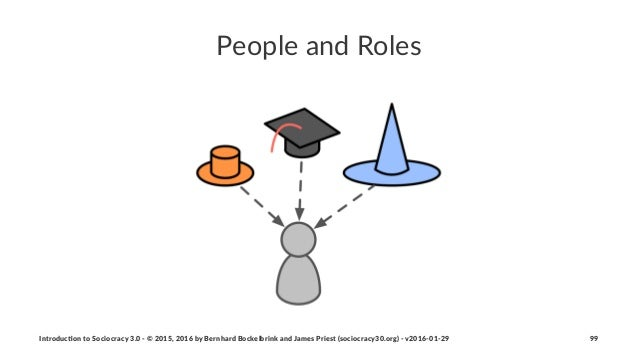 People&and&Roles Introduc)on*to*Sociocracy*3.0*2*©*2015,*2016*by*Bernhard*Bockelbrink*and*James*Priest*(sociocracy30.org)*...