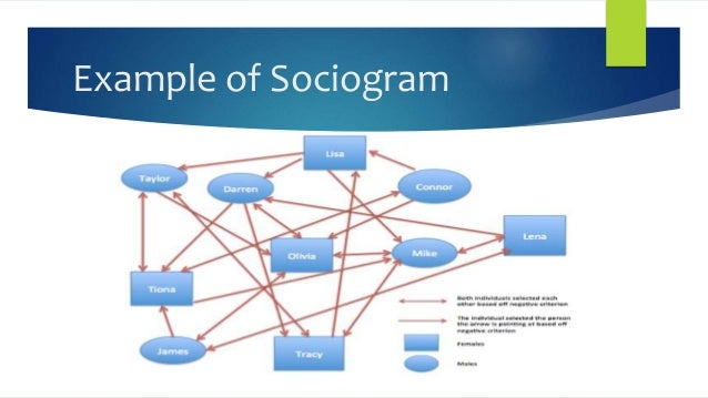 sociogram observation Best answer: a sociogram is a diagram of the relationships among group members each member is represented by a circle, and arrows indicate the direction of the relationship sociograms were developed for this team at two points during the semester.
