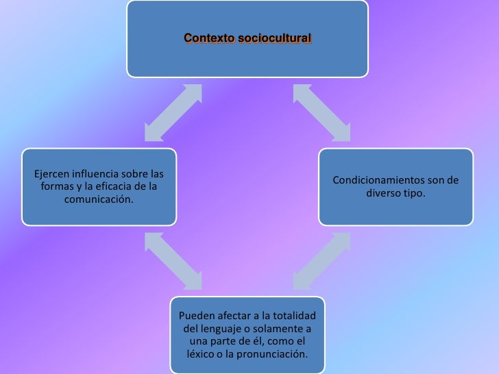 Contexto socioculturalEjercen influencia sobre las                                                               Condicion...