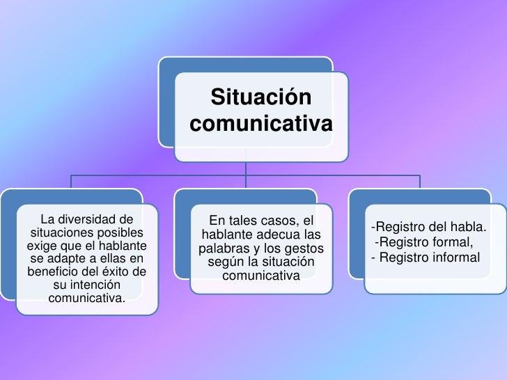 Situación                         comunicativa   La diversidad de       En tales casos, el situaciones posibles           ...