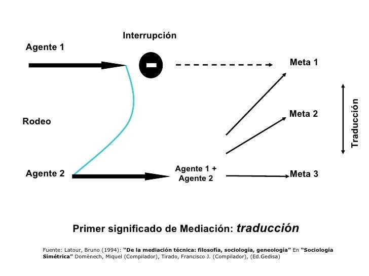 """Primer significado de Mediación:  traducción Fuente: Latour, Bruno (1994):  """"De la mediación técnica: filosofía, sociologí..."""
